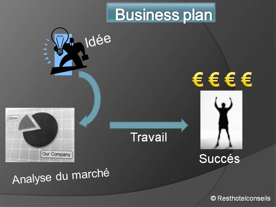business plan cafe beispiele direkte