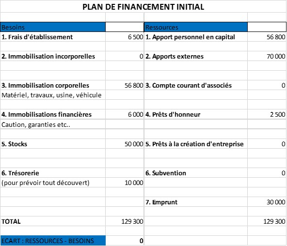 Preparer un business plan